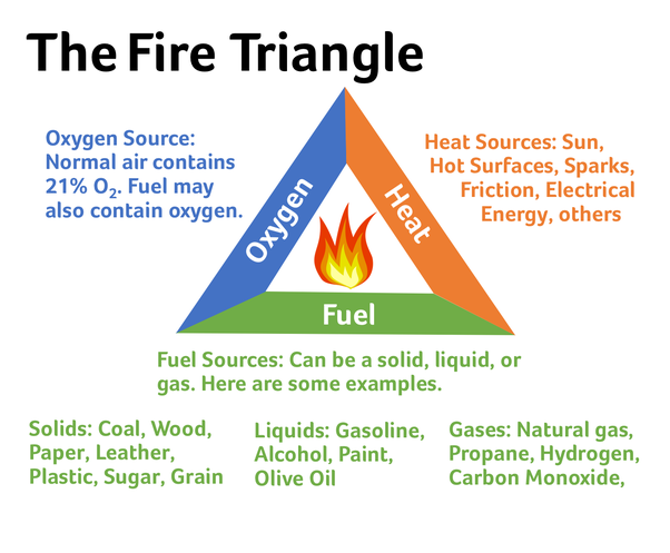 What Is The Ignition Source Of Fire Quora