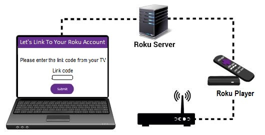 Where can I find and enter a Roku link code into a Roku