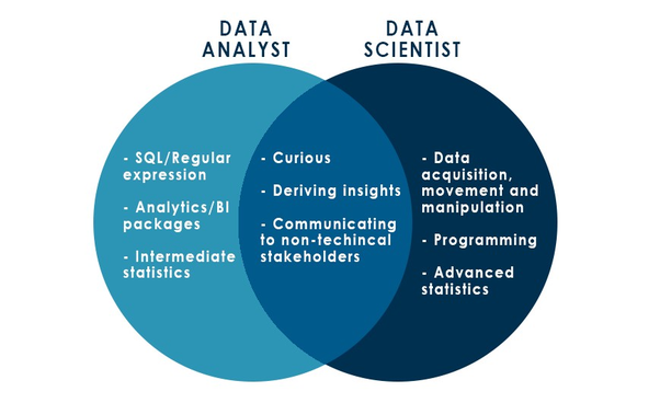 Data Analyst and and Data Scientist- key skills fo jobs
