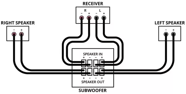 is it possible to connect an unpowered  no ac cable  subwoofer to a yamaha rx