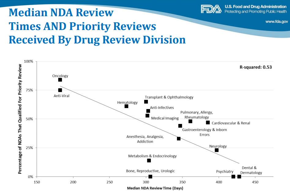 How long does it typically take for the FDA to review a NDA? - Quora