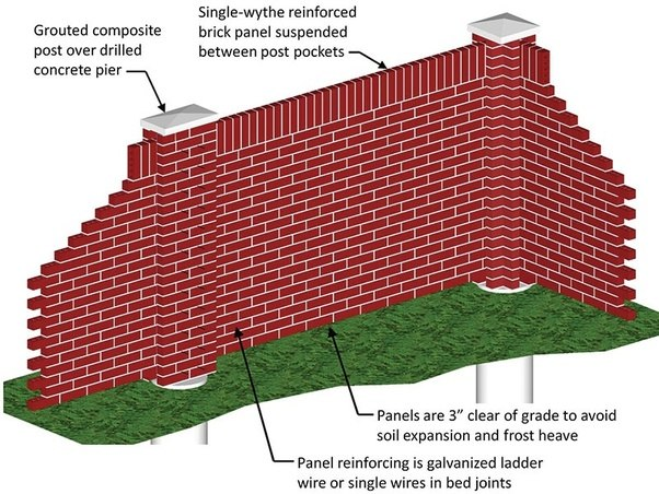 Brick Fence Construction : Is a brick wall made of single layer bricks sturdy