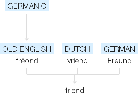 Old English Freond Of Germanic Origin Related To Dutch Vriend And German Freund From An Indo European Root Meaning To Love Shared By Free