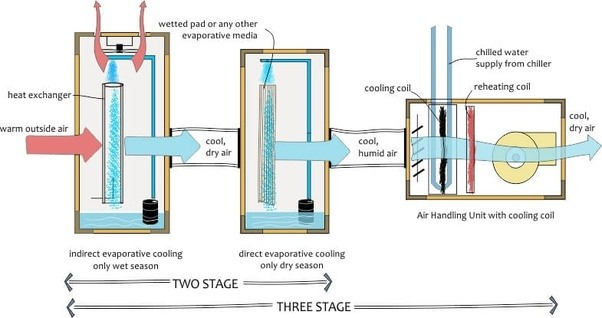 Industrial Evaporative Cooling Systems : What are some ways to install the industrial air cooler