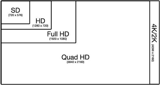 What is the differnce between 720p and 720p60 videos? - Quora