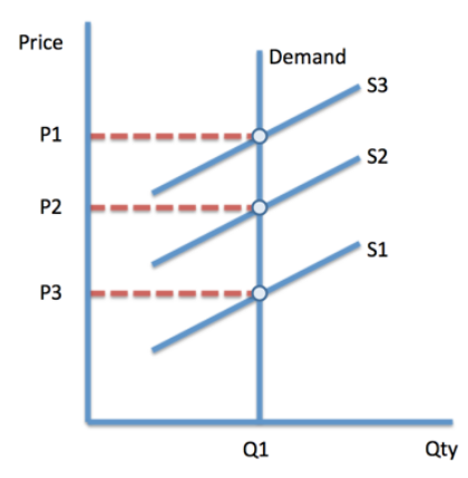 When Ed 0 What Is The Shape Of The Demand Curve Quora