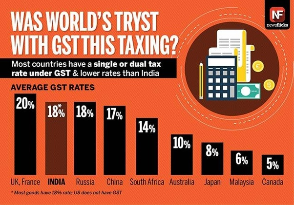 What is the GST rate on household goods shifting? - Quora
