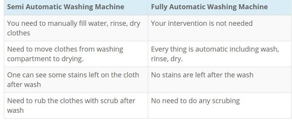 Which Is The Best Washing Machine To Buy Semi Automatic Or Fully
