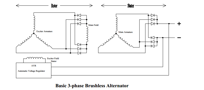 [SCHEMATICS_4PO]  How is the excitation controlled on a 3-phase brushless AC generator? -  Quora | Brushless Generator Wiring Diagram |  | Quora