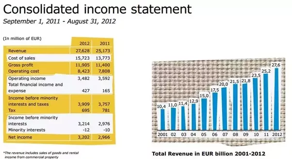 This Higher Than Average Result Could Be Explained That As A Consolidated Statement Does Include Some Al Income