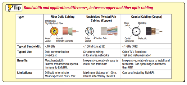 unshielded twisted pair cable diagram