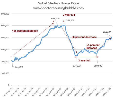 Is it wise to wait for house prices to go down, and then