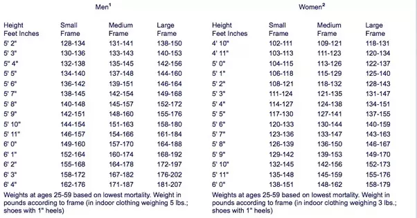How much should a 5\'5\' 12 year old weigh? - Quora