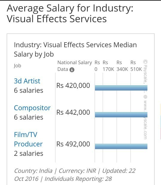 In the US vfx artists are paid more highly than in India which is evident from the following statistics although a proper analysis cannot be done due to the ...  sc 1 st  Quora & What is the highest salary one could get in a vfx studio? - Quora
