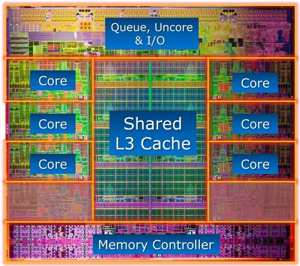 Subhasis Das's answer to How does a computer chip work? How do we get all of that information compacted onto that ever-shrinking chip?