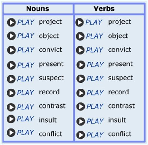 Learn The 2 Syllable Words Stress Patterns For English Pronunciation