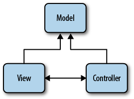 Which are the commonly-used UI components in ASP NET MVC? I am new