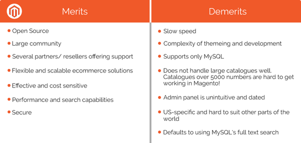 Which one out of Magento or Django is better for e-commerce (by