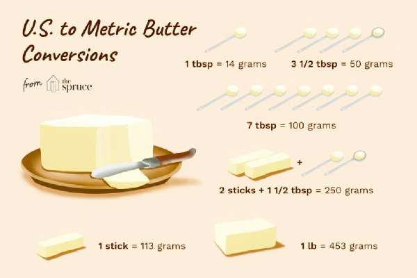 conversion 3/4 cup butter to grams