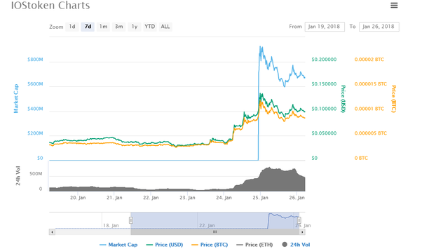 What is happening to cryptocurrency prices