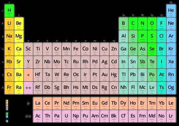 Qu explica la qumica que no explica la fsica quora qumicos y se llega a ella gracias al mtodo cientfico tal como es aplicado en qumica teniendo a la tabla peridica como principal logro intelectual urtaz Images
