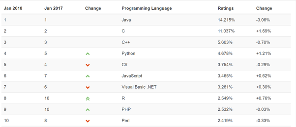 Which programming language would you recommend a beginner to learn demand on job market the data from job listing website indeed fandeluxe Image collections
