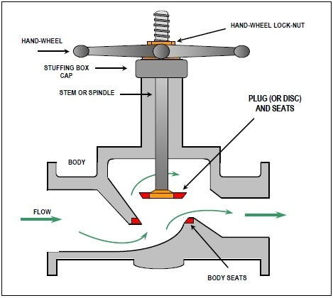 What is the difference between a gate and a globe valve? - Quora