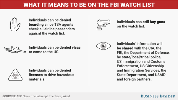 What is something somebody does to get put on the FBI or CIA radar
