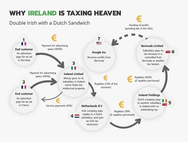 How Does The Irish Double Tax Treaty Work Quora