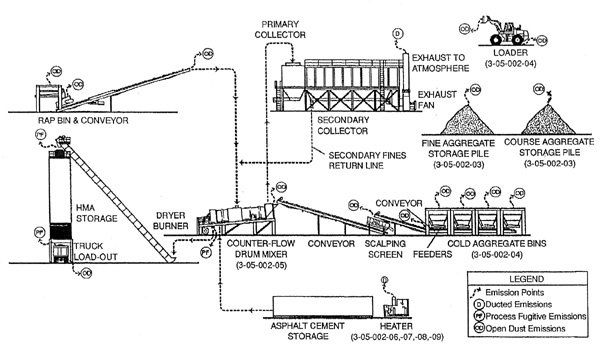 what is an asphalt mixing plant