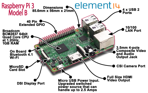 Where is Raspberry Pi used? - Quora