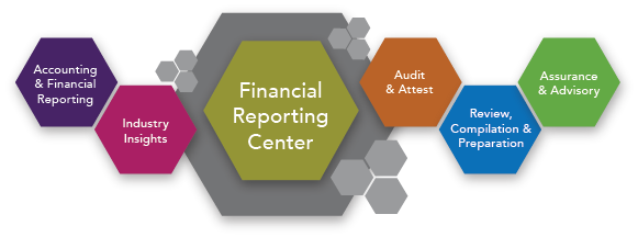 accounting financial management report Types of accounting mainly include financial management, governmental, tax, forensic, project and sustainability accounting over the past few decades, accountancy has branched out into different types of accounting to cater for the diversity of needs of its users.