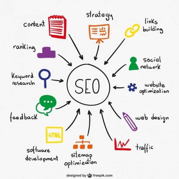 Which company provides the best digital marketing service in