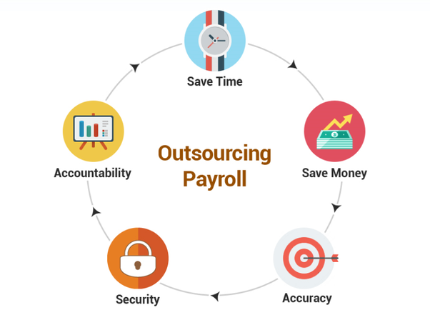 How biometric attendance system work with payroll software