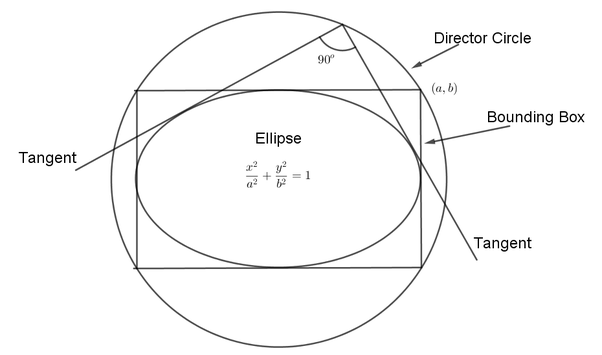 What Is The Equation Of The Director Circle Of The Ellipse Quora