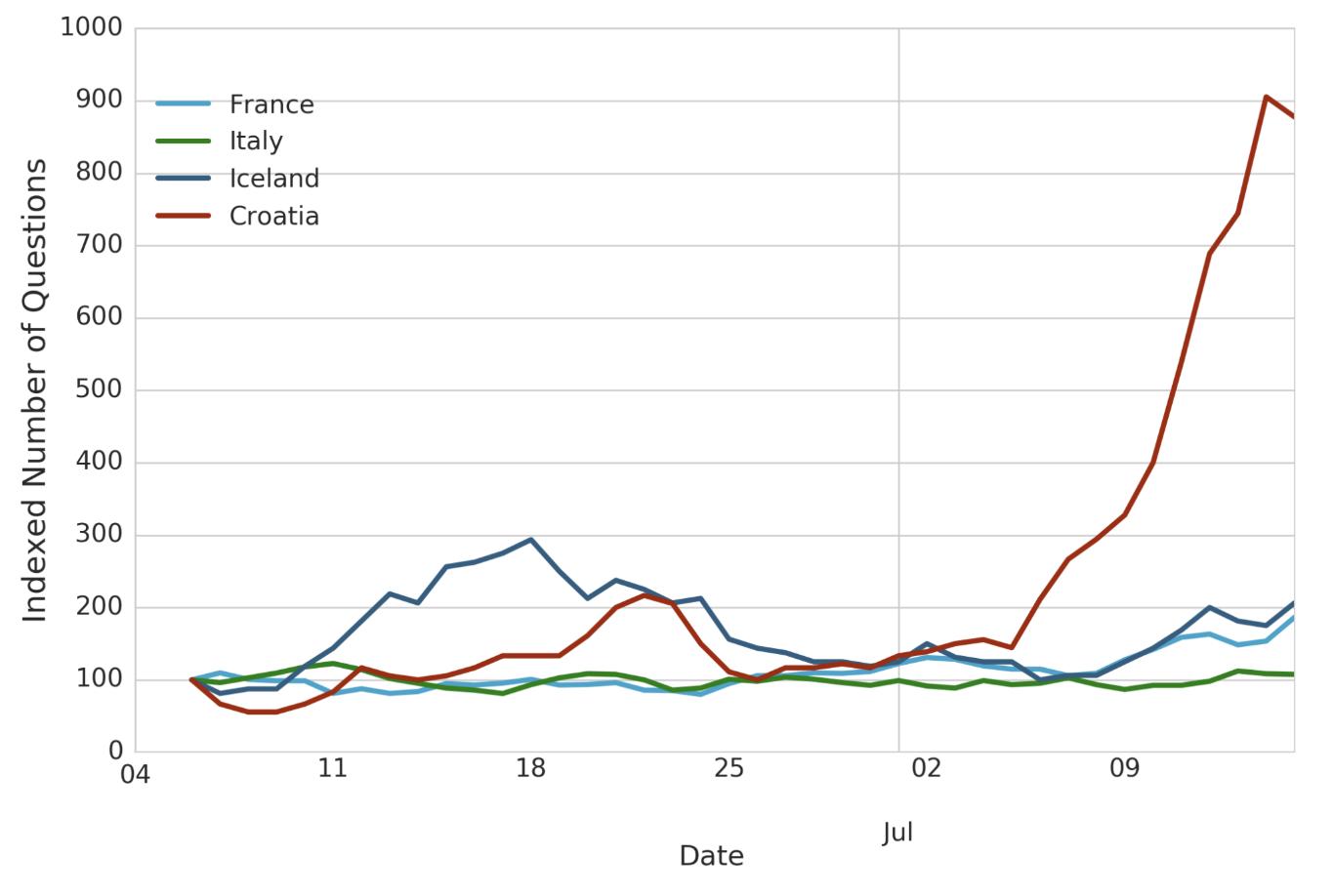 Data @ Quora - Quora