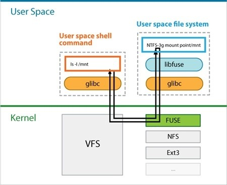 Linux File System Diagram | What All Factors Affect The Time Taken To Mount A File System On