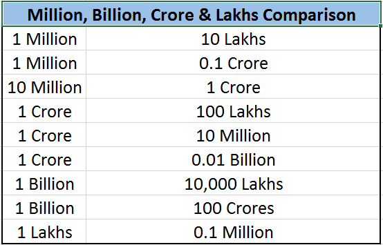 What is 1 billion and 1 million equal to in Indian currency