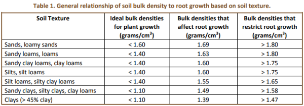 If soil has a high bulk density what are the implications about the bulk density thresholds that affect root growth are shown in the table below publicscrutiny Choice Image