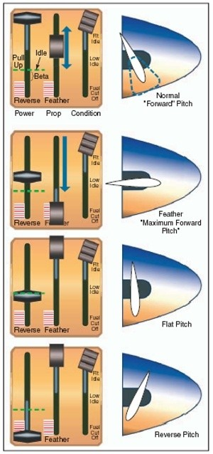 Overhead Aircraft Engine Control Lever : How do turboprop jets reverse thrust quora
