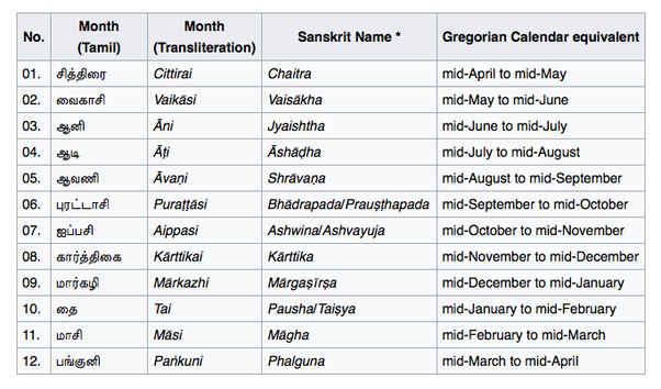 how to say the days of the month in english