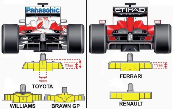 Image result for brawn double diffuser