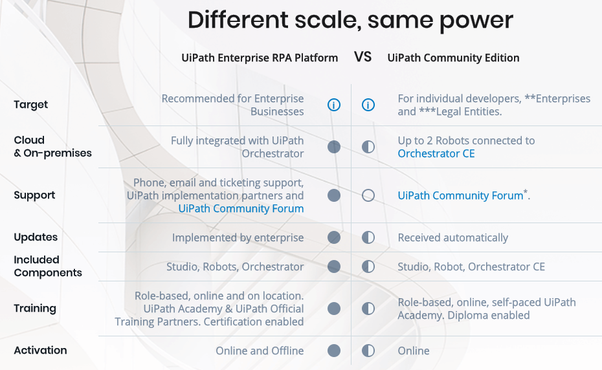 Which are the limitations of RPA UiPath community editions? - Quora