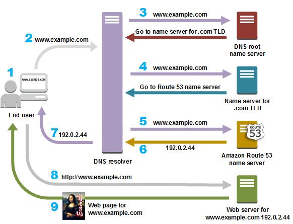 What is Amazon Route 53 service? - Quora