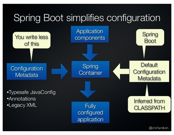 Where can I find the best tutorial for Spring Boot? - Quora