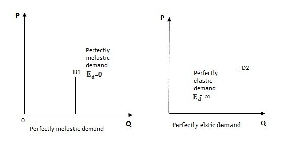 What Is The Meaning Of Perfectly Inelastic Demand And Perfectly