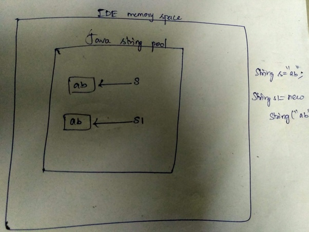 How to assign one string to another string in java - Quora
