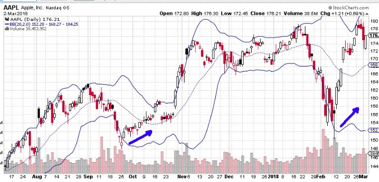Which is the best indicator to be used with Bollinger Bands
