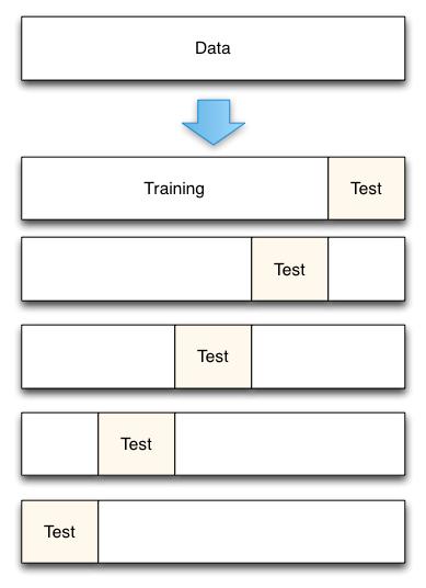 Testing helps in validating machine