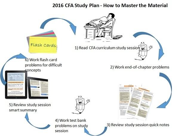 Level II CFA® Exam Structure - CFA Institute
